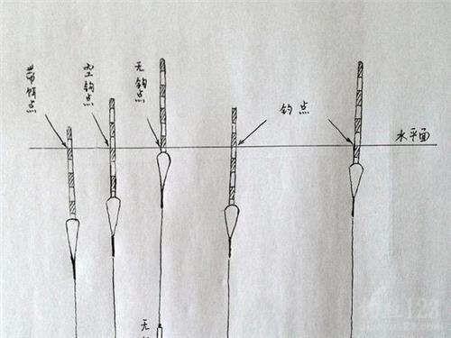 在江河湖库中垂钓时,很多钓友难免遇到小杂鱼闹窝,大风浪,走水走漂等情况,此时就要使用最基本最简单的垂钓方法了--跑铅钓法。那么对于跑铅钓法,在使用时有那些技巧呢?今天,我将和大家分享一下使用跑铅钓法的有关技巧。